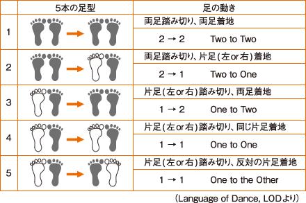 白桃ロックの足の動き